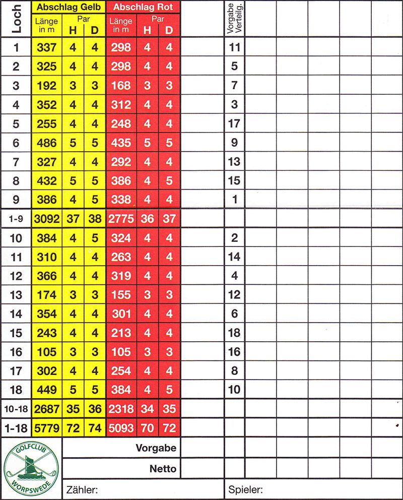 GCW Scorecard